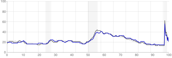 Johnson City, Tennessee monthly unemployment rate chart